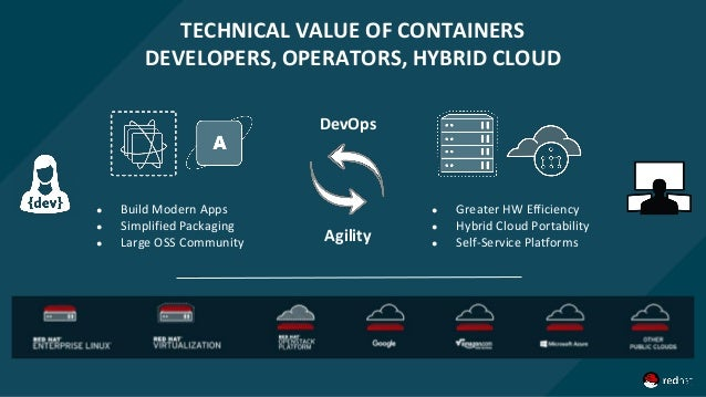 TECHNICAL VALUE OF CONTAINERS DEVELOPERS, OPERATORS, HYBRID CLOUD ● Build Modern Apps ● Simplified Packaging ● Large OSS C...