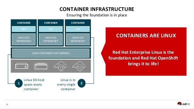 6 CONTAINER INFRASTRUCTURE Ensuring the foundation is in place CONTAINER CONTAINER CONTAINER LINUX CONTAINER HOST (KERNEL)...
