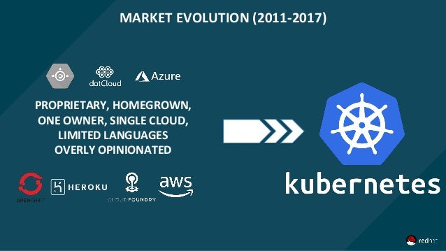 PROPRIETARY, HOMEGROWN, ONE OWNER, SINGLE CLOUD, LIMITED LANGUAGES OVERLY OPINIONATED MARKET EVOLUTION (2011-2017)