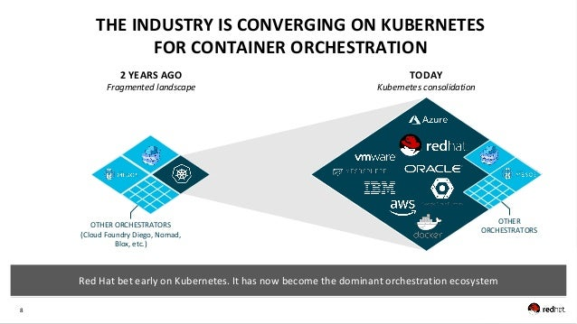 8 THE INDUSTRY IS CONVERGING ON KUBERNETES FOR CONTAINER ORCHESTRATION OTHER ORCHESTRATORS (Cloud Foundry Diego, Nomad, Bl...