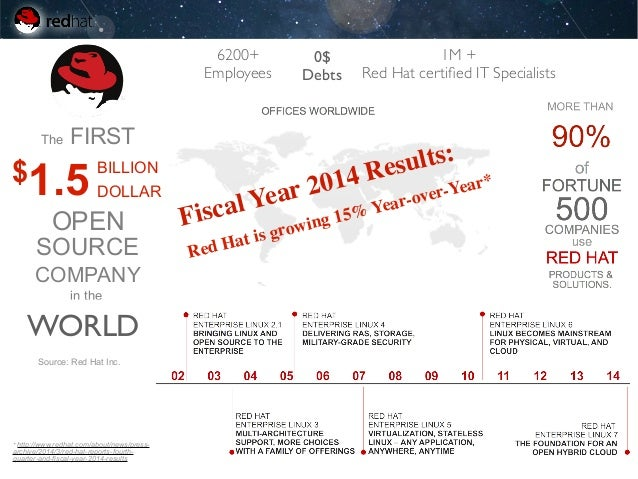 Red hat inc ipo
