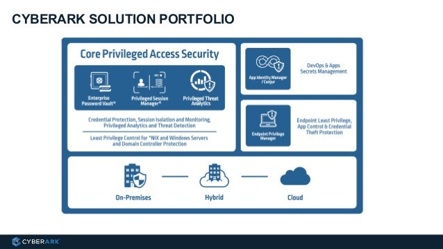 Cyberark Offers Privileged Access Security — Totoku