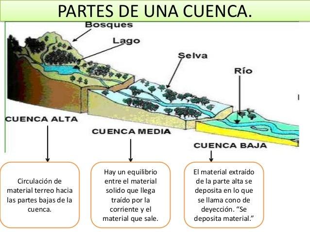 Que es erosion fluvial yahoo dating 3