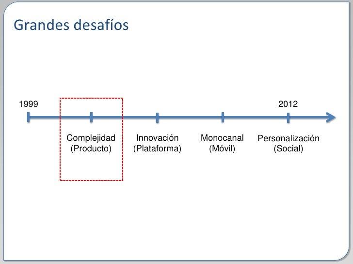 Red Innova Madrid Slide 3