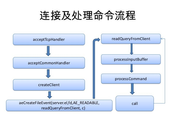 连接及处理命令流程<br />acceptTcpHandler<br />readQueryFromClient<br />processInputBuffer<br />acceptCommonHandler<br />processComm...