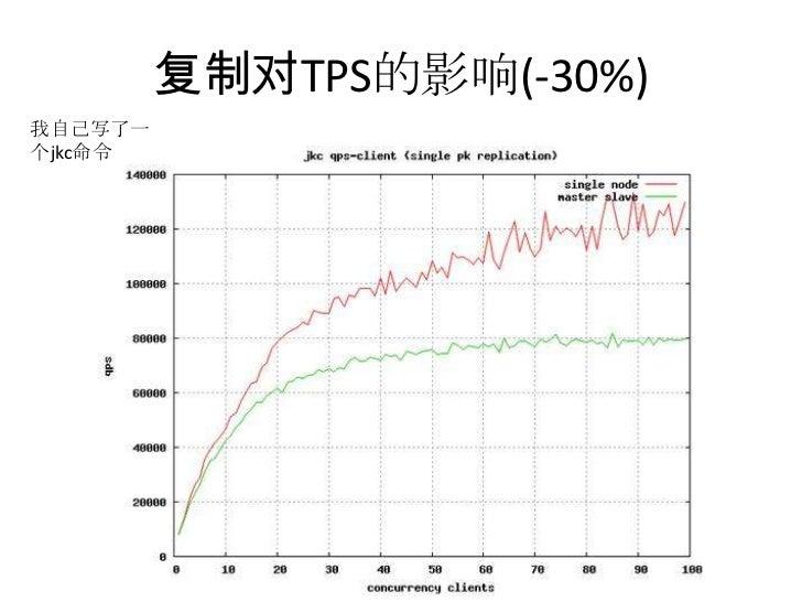 复制对TPS的影响(-30%)<br />我自己写了一个jkc命令<br />