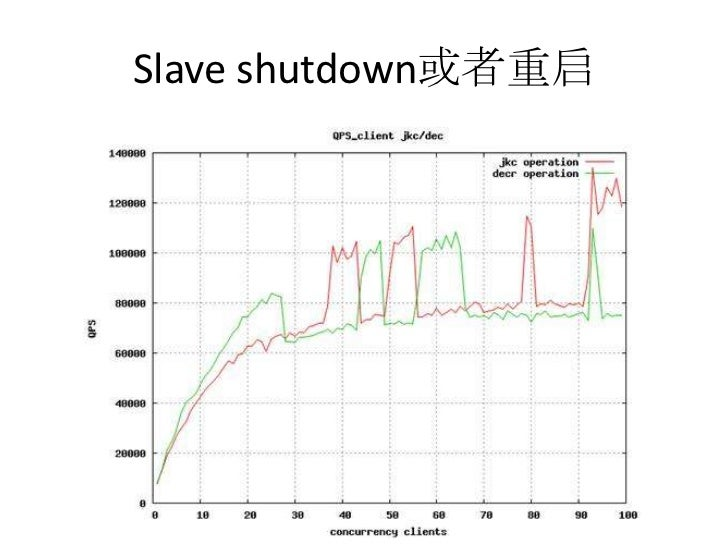 Slave shutdown或者重启<br />