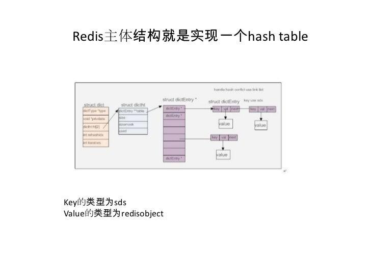Redis主体结构就是实现一个hash table<br />Key的类型为sds<br />Value的类型为redisobject<br />