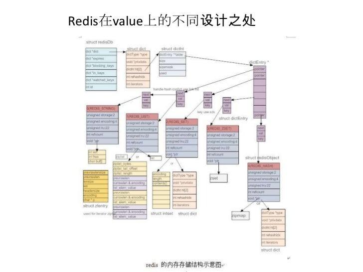 Redis在value上的不同设计之处<br />