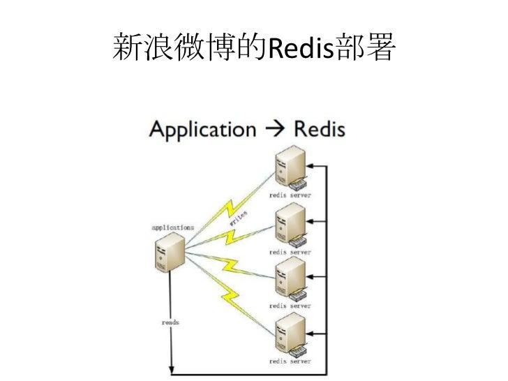 新浪微博的Redis部署<br />