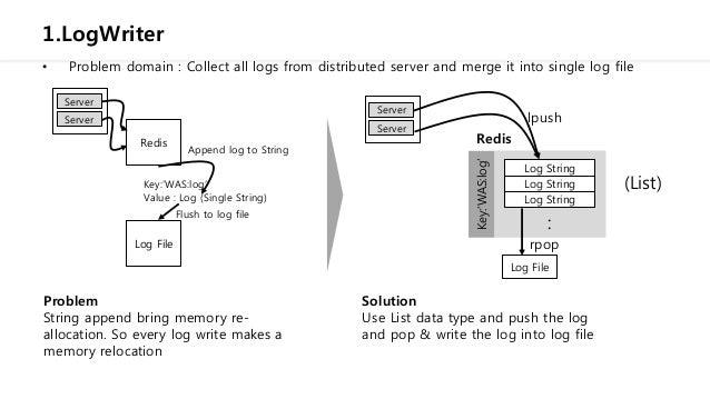 Redis data modeling examples Slide 2