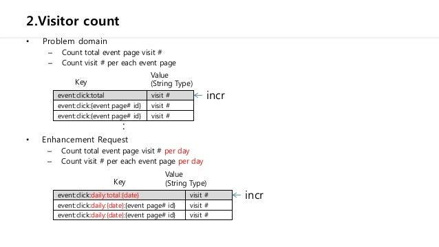 Redis data modeling examples Slide 3
