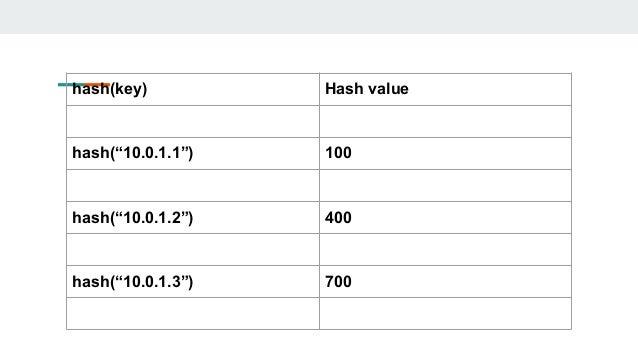 """hash(key) Hash value hash(""""10.0.1.1"""") 100 hash(""""10.0.1.2"""") 400 hash(""""10.0.1.3"""") 700"""
