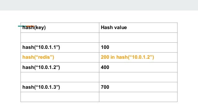 "hash(key) Hash value hash(""10.0.1.1"") 100 hash(""redis"") 200 in hash(""10.0.1.2"") hash(""10.0.1.2"") 400 hash(""10.0.1.3"") 700"