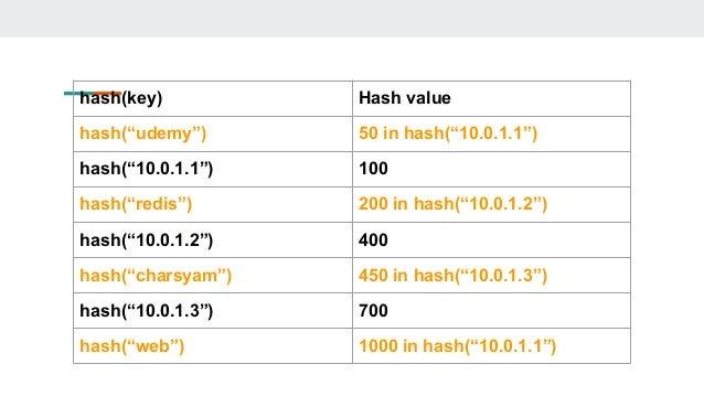 "hash(key) Hash value hash(""udemy"") 50 in hash(""10.0.1.1"") hash(""10.0.1.1"") 100 hash(""redis"") 200 in hash(""10.0.1.2"") hash(..."