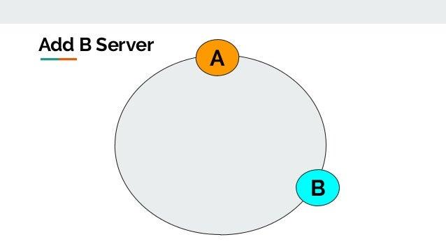 A B Add B Server