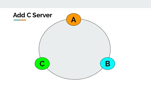 A BC Add C Server