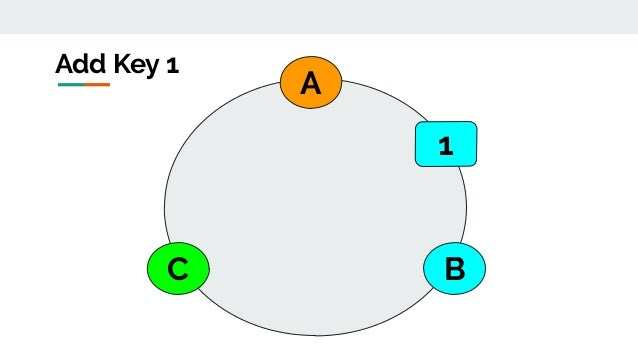 A BC Add Key 1 1