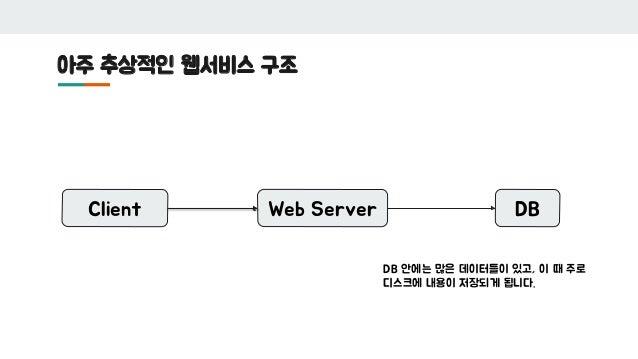 아주 추상적인 웹서비스 구조 Client Web Server DB DB 안에는 많은 데이터들이 있고, 이 때 주로 디스크에 내용이 저장되게 됩니다.