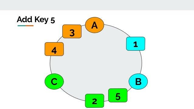 A BC Add Key 5 1 2 3 4 5