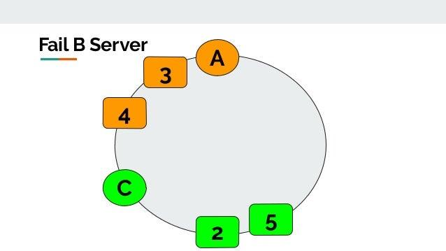 A C Fail B Server 2 3 4 5