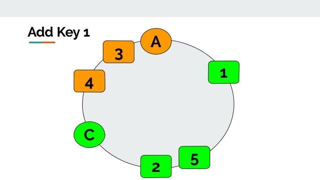 A C Add Key 1 2 3 4 5 1