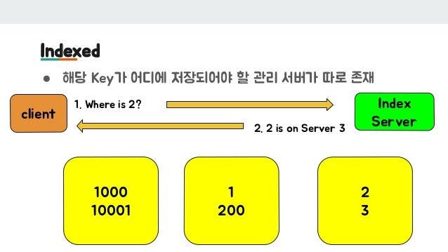 Indexed ● 해당 Key가 어디에 저장되어야 할 관리 서버가 따로 존재 1000 10001 1 200 Index Server 2 3 1. Where is 2? 2. 2 is on Server 3 client