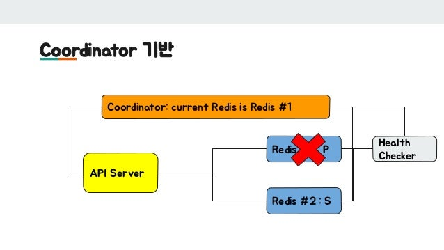 Coordinator 기반 API Server Redis #1 : P Redis #2 : S Coordinator: current Redis is Redis #1 Health Checker