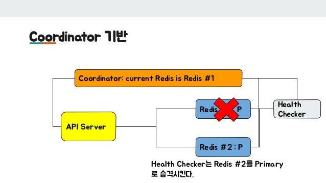 Coordinator 기반 API Server Redis #1 : P Redis #2 : P Coordinator: current Redis is Redis #1 Health Checker Health Checker는 ...