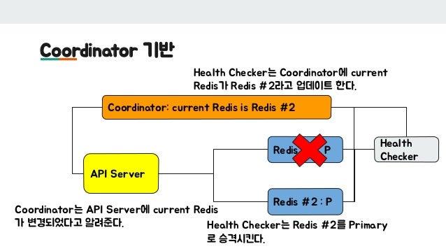 Coordinator 기반 API Server Redis #1 : P Redis #2 : P Coordinator: current Redis is Redis #2 Health Checker Health Checker는 ...