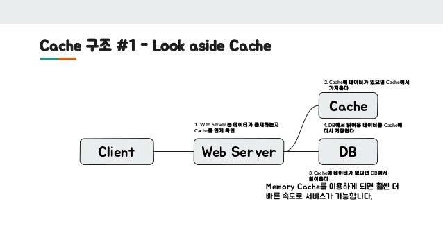 Cache 구조 #1 - Look aside Cache Client Web Server DB Memory Cache를 이용하게 되면 훨씬 더 빠른 속도로 서비스가 가능합니다. Cache 1. Web Server 는 데이...