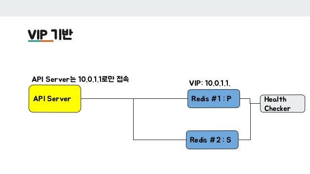 VIP 기반 API Server Redis #1 : P Redis #2 : S Health Checker VIP: 10.0.1.1. API Server는 10.0.1.1로만 접속