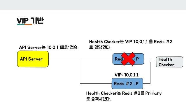 VIP 기반 API Server Redis #1 : P Redis #2 : P Health Checker VIP: 10.0.1.1. API Server는 10.0.1.1로만 접속 Health Checker는 Redis ...