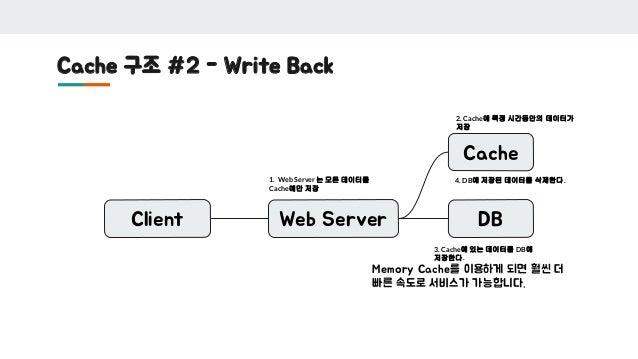 Cache 구조 #2 - Write Back Client Web Server DB Memory Cache를 이용하게 되면 훨씬 더 빠른 속도로 서비스가 가능합니다. Cache 1. Web Server 는 모든 데이터를 ...