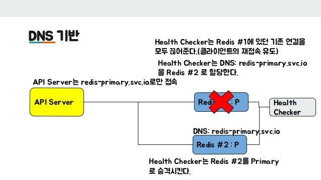 DNS 기반 API Server Redis #1 : P Redis #2 : P Health Checker DNS: redis-primary.svc.io API Server는 redis-primary.svc.io로만 접속...
