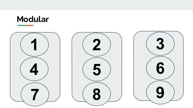 1 2 3 4 5 6 7 8 9 Modular