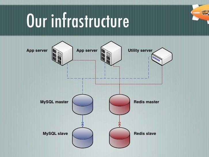 Our infrastructureApp server           App server   Utility server      MySQL master                   Redis master       ...
