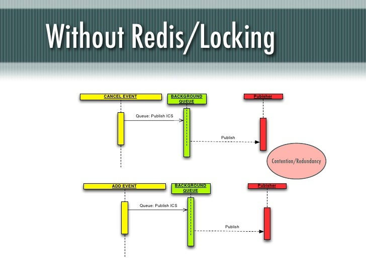 Without Redis/Locking     CANCEL EVENT                 BACKGROUND                  Pubisher                               ...