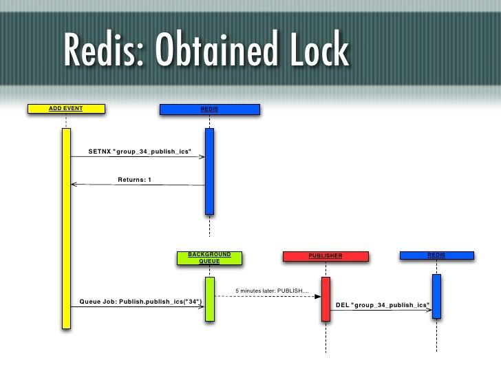 "Redis: Obtained LockADD EVENT                                  REDIS            SETNX ""group_34_publish_ics""              ..."
