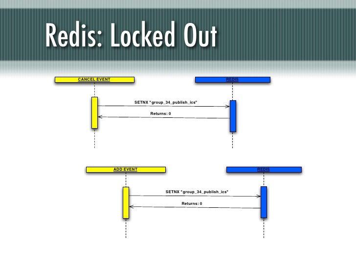 "Redis: Locked Out   CANCEL EVENT                                                  REDIS                         SETNX ""gro..."