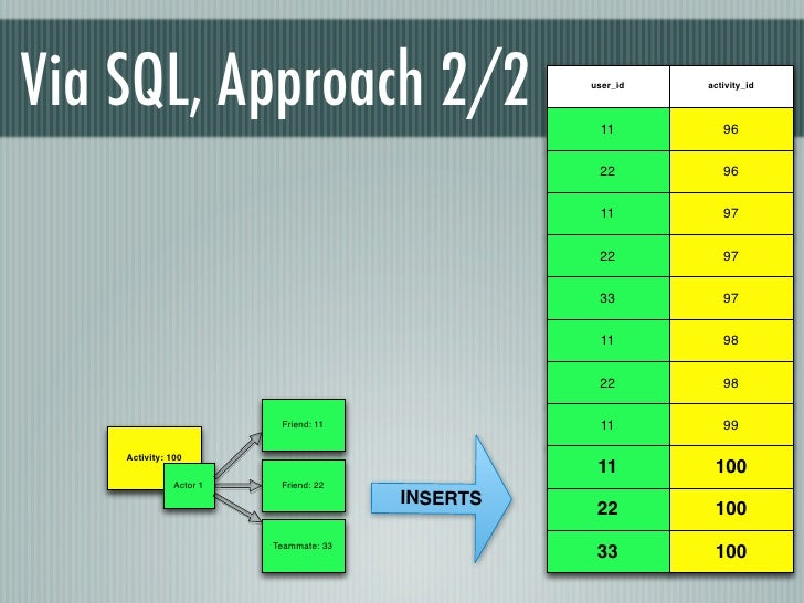Via SQL, Approach 2/2                             user_id                                                   11            ...
