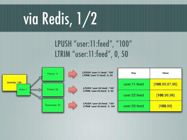 """via Redis, 1/2                            LPUSH """"user:11:feed"""", """"100""""                            LTRIM """"user:11:feed"""", 0, ..."""