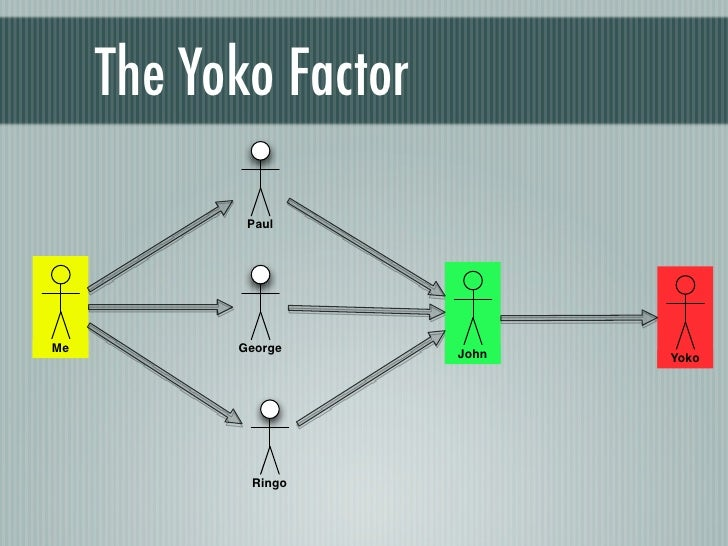 The Yoko Factor            PaulMe         George      John   Yoko            Ringo