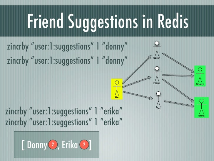 """Friend Suggestions in Rediszincrby """"user:1:suggestions"""" 1 """"donny""""zincrby """"user:1:suggestions"""" 1 """"donny""""                   ..."""