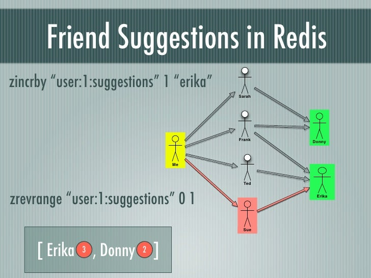 """Friend Suggestions in Rediszincrby """"user:1:suggestions"""" 1 """"erika""""                                          Sarah          ..."""