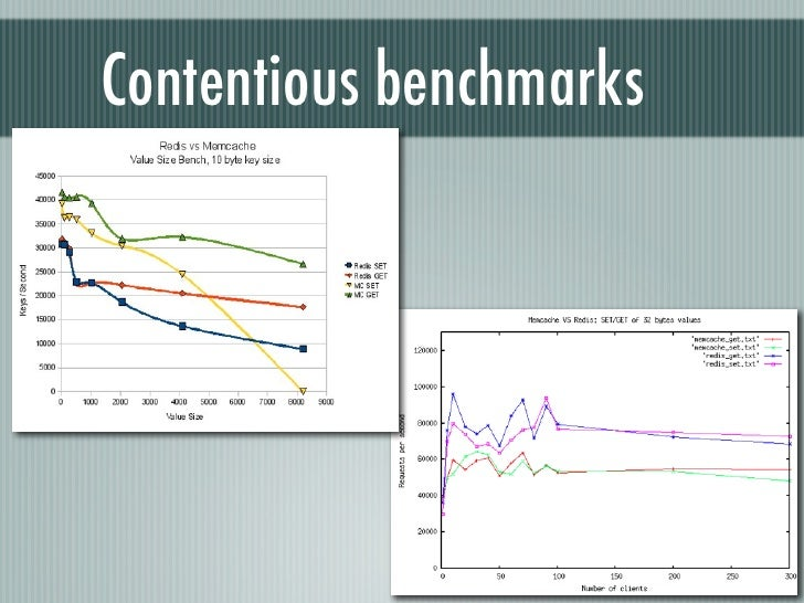 Contentious benchmarks