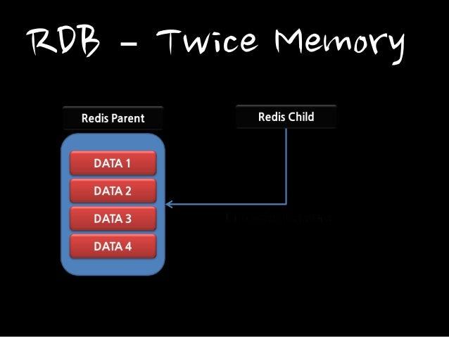 RDB – Twice Memory
