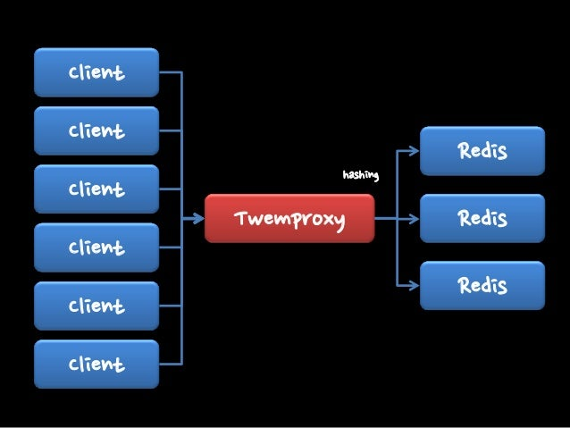 Twemproxy Pros One connection per server Zero Copy Multi Hashing Algorithm Support Nickname