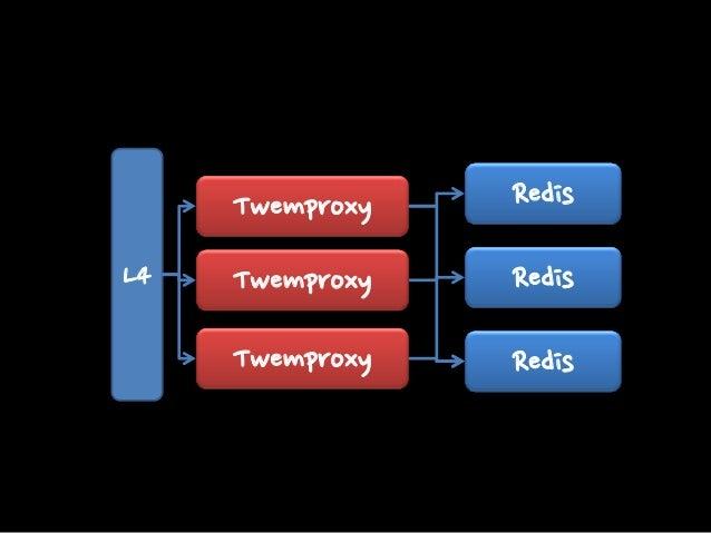 Redis-Sentinel TwemProxy Agent http://www.codeproject.com/Articles/656965/R edis-Sentinel-TwemProxy-Agent