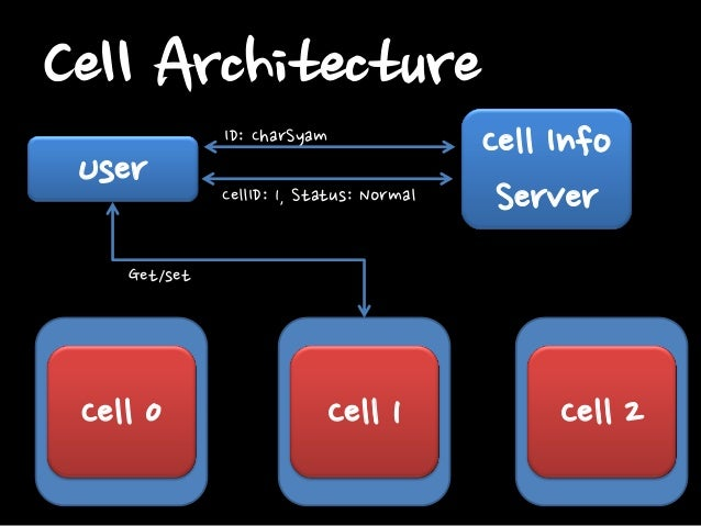 Cell Architecture  A Cell is Full-Set Can serve Users